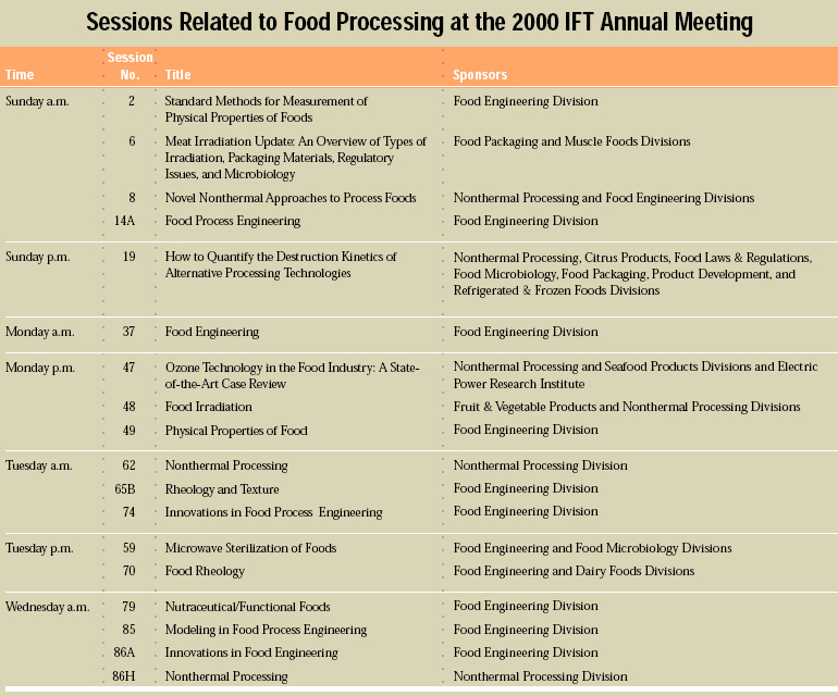 Sessions Related to Food Processing at the 2000 IFT Annual Meeting