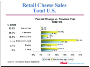 Retail Cheese Sales Total U.S.