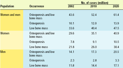 Table 1—Estimated prevalence of osteoporosis and low bone mass in the U.S. population aged 50 and over through the year 2020. From NOF (2002).