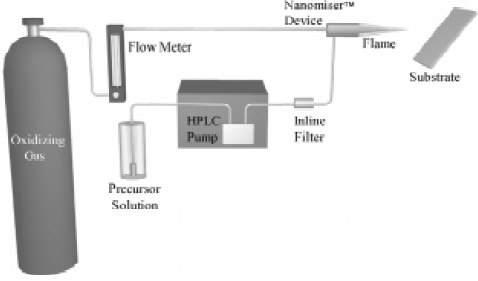 Fig. 4—MCT's combustion chemical vapor deposition process applies submicron-thin coatings at atmospheric pressure.