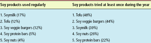 What consumers say about soy foods, according to the United Soybean Board's 2003–04 annual study