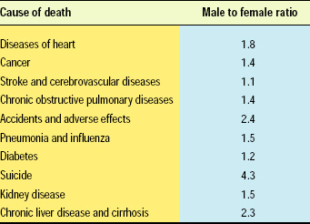 Table 1—The top ten leading causes of death, based on age-adjusted death rate/100,000 U.S. standard populations. From the Men's Health Network.
