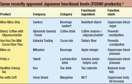 Some recently approved Japanese functional foods (FOSHU products).a