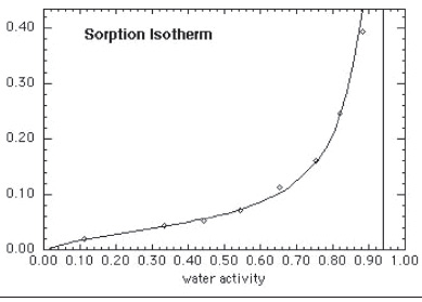 Figure1.Typical moisture sorption isotherm for a ready-to-eat cereal product. From Labuza, FScN 4111 Food Chemistry class notes.