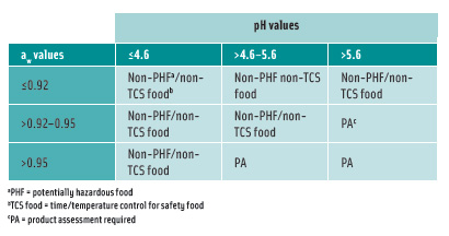 Table1.Interaction of pH and aw for control of spores in food heat-treated to destroy vegetative cells and subsequently packaged. From FDA 's 2005 Food Code.