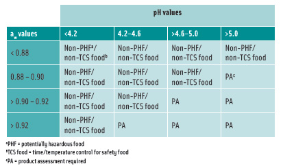 Table2.Interaction of pH and aw for control of vegetative cells andspores in food not heat-treated or heat-treated but not packaged. From FDA 's 2005 Food Code.