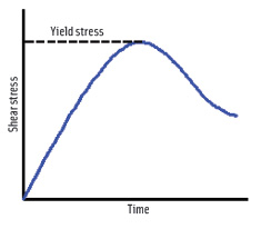 To determine yield stress of a sample, the rheometer vane spindle is lowered into the sample and then torqued slowly. The sample deforms elastically as the imposed stress increases until a yield stress is attained. At this point, the sample starts to flow significantly, and the measured stress decreases from a peak value.