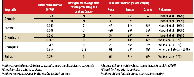 Table 2. Cumulative losses in vitamin C due to fresh storage or processing and storage, followed by home cooking in all cases. Adapted from Rickman et al. (2007a).