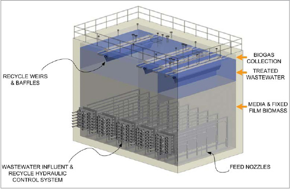 Anaerobic treatment system, the Mobilized Film Technology system from Ecovation, Inc., generates up to 184 million BTU of renewable energy to offset as much as 25% of a customer's energy needs. The typical design shown is being further optimized.