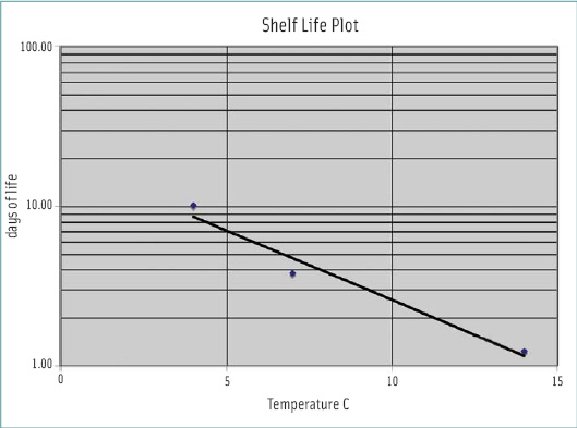 Figure 2. Semilog plot of shelf life vs storage temperature for typical refrigerated food.