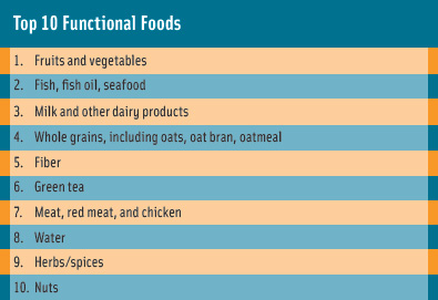 Figure 1. Top 10 'functional foods' named by consumers in response to the question, 'What is the (first/second/third) food or food component that comes to mind that is thought to have health benefits beyond basic nutrition?'