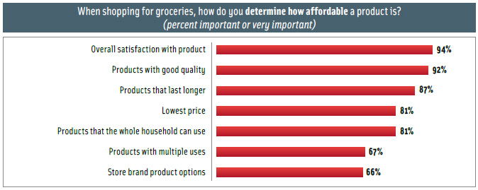 Figure 1. How shoppers think about affordability. From The IRI Affordability Report, 2009.