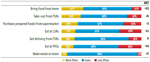 Figure 2. Expected Food Sourcing in 2009 Based on Current Use. From Technomic Consumer Survey, May 2009.