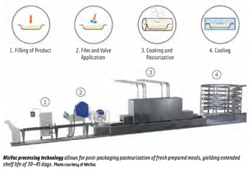 MicVac processing technology allows for post-packaging pasteurization of fresh prepared meals, yielding extended shelf life of 30–45 days.