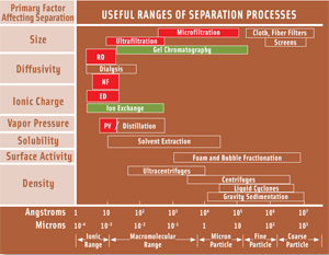 "Figure 1. An overview of useful ranges of various separation processes. RO = reverse osmosis; NF = nanofiltration; ED = electrodialysis; PV = pervaporation. Reprinted with permission from ""Ultrafiltration and Microfiltration Handbook"" by Munir Cheryan (CRC Press, Boca Raton, Fla., 1998)."