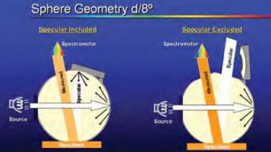 In diffuse/8° measurement geometry, the illumination is diffused by a sphere and viewing is at 8º.