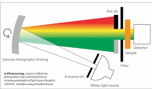 In NIR spectroscopy, a prism or diffraction grating allows only a selected portion of incoming wavelengths of light to pass through to a detector.