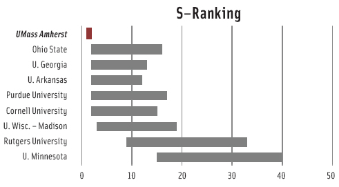 Ranking is based on a survey that asked faculty to rate the importance of the 20 different program characteristics in determining the quality of a program. Based on their answers, each characteristic was assigned a weight; these weights varied by field. The weights were then applied to the data for each program in the field, resulting in a range of rankings for each program.
