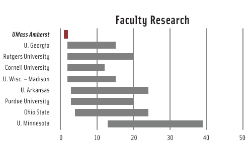 The Faculty Research rankings reflect program characteristics such as publications, citations, the percent of faculty holding research grants, and recognition through honors and awards. Faculty in science and engineering fields placed the greatest