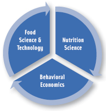 Food science & technology, nutrition science, and behavioral economics should all have a role in shaping dietary guidance.
