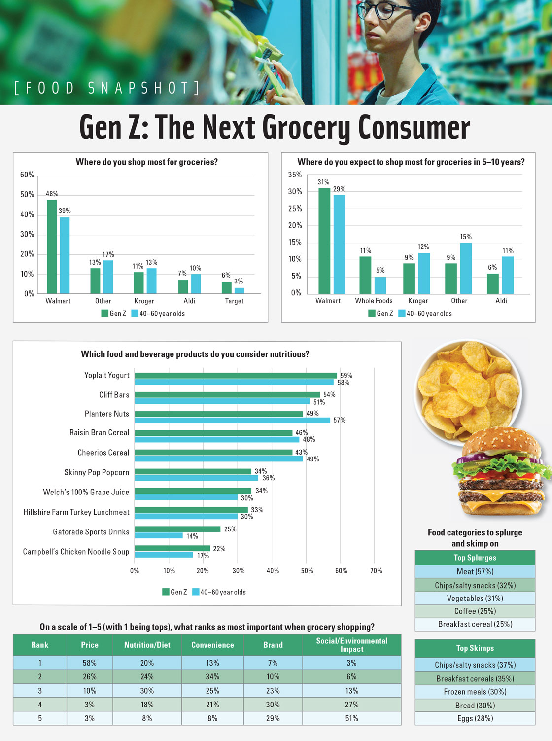 Gen Z: The Next Grocery Consumer. Source: Grocery Shopping With Gen Z, Field Agent, Spring 2019.