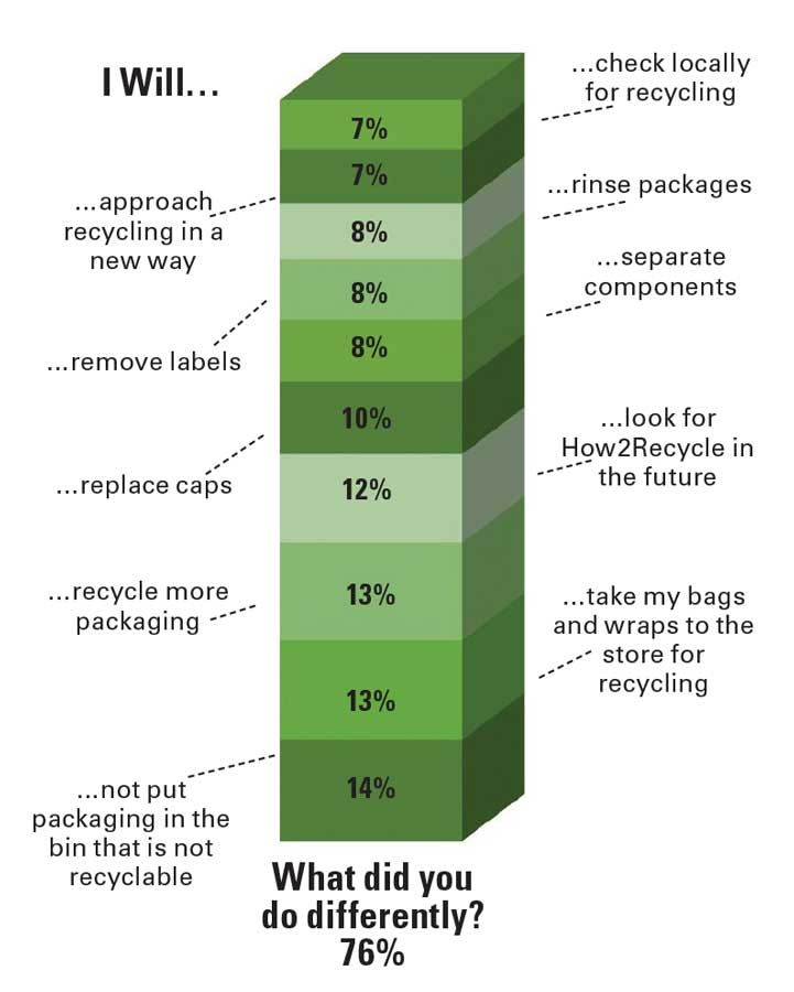 This graphic details consumers' reactions to seeing How2Recycle labels on food packaging.