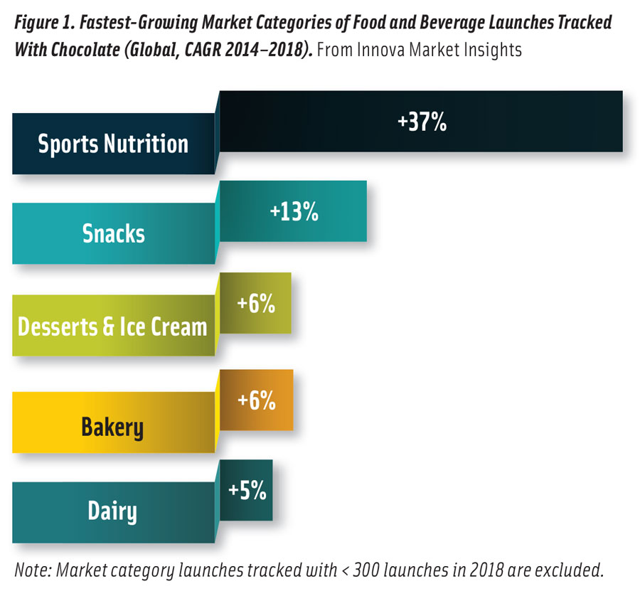 Figure 1. Fastest-Growing Market Categories of Food and Beverage Launches Tracked With Chocolate (Global, CAGR 2014–2018). From Innova Market Insights Note: Market category launches tracked with < 300 launches in 2018 are excluded.