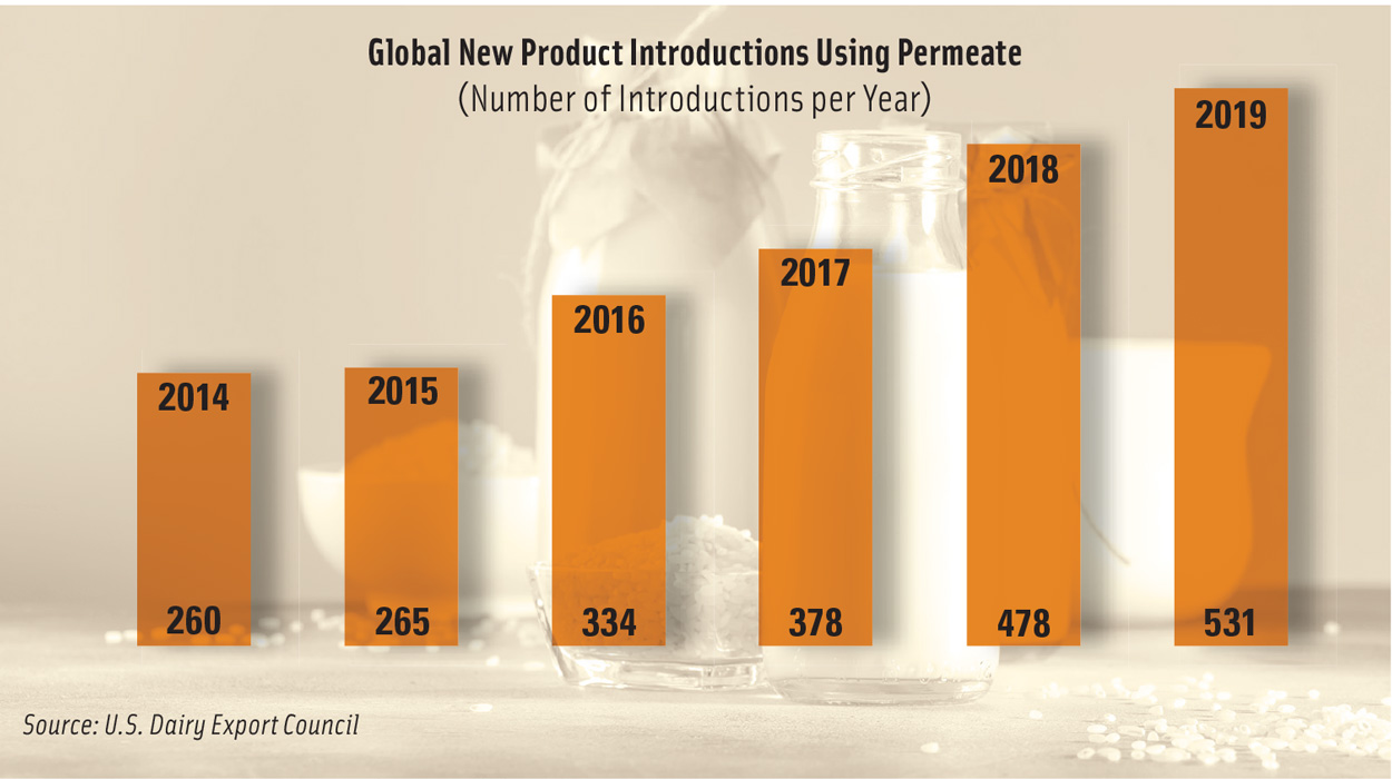 Global new product chart