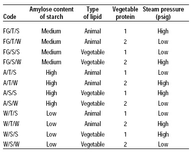 Table 1—Formulations for starch–lipid products added to ground beef