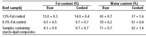 Table 2—Results of fat and water analyses of beef samples