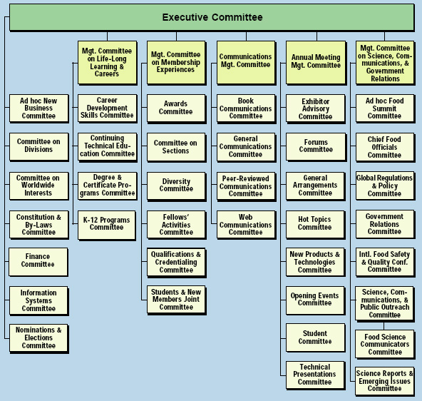 Institute of Food Technologists New Committee Structure (as of July 8, 2003)