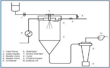 Fig. 1—Spray drying process flow diagram. Illustration courtesy of K. Hsu, McCormick & Co.