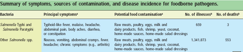 Summary of symptoms, sources of contamination, and disease incidence for foodborne pathogens.