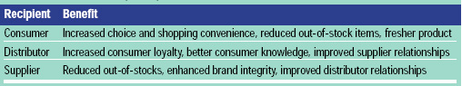 Table 1 Intangible Benefits of Efficient Consumer Response. From Kurt Salmon Associates (1993)