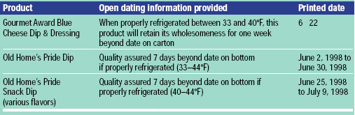 Table 4 Current open dating practices on flavored dip containers. Data collected in St. Paul, Minn., on May 31, 1998