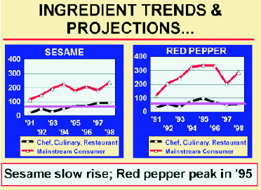 Fig. 2 INGREDIENT TRENDS & PROJECTIONS...
