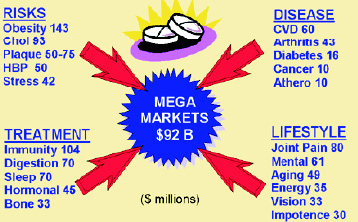 Fig. 7 NUTRACEUTICAL SUB-MARKETS