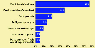 Fig. 9 WHAT SHOPPERS SAY THEY DO IT HOME TO KEEP FOOD SAFE
