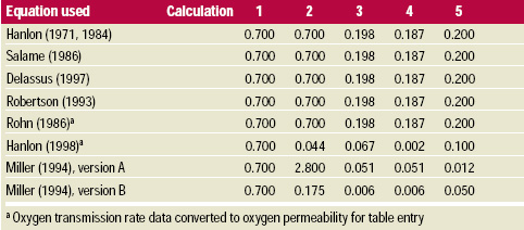 Table-5 Predicted permeability for each equation and each calculation