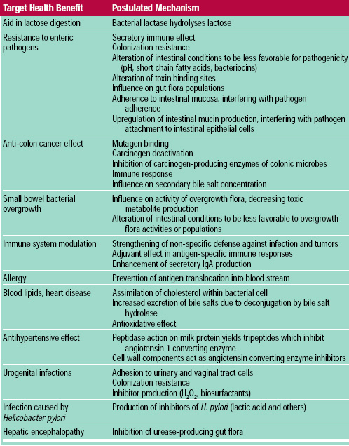 Table 2 Potential and established effects of probiotic bacteria (adapted from Sanders and Huis in't Veld, 1999)