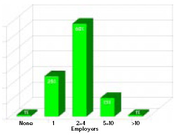 Most respondents have worked for more than one employer
