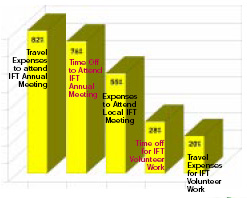 Most employers give their employees travel expenses and time to attend the IFT Annual Meeting