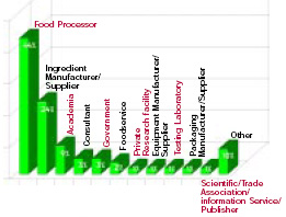 Almost half of the respondents work for food/beverage manufacturers/processors