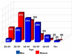 Women tend to be younger than men