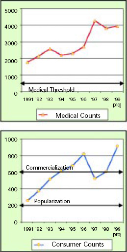 Fig. 3—Medical research and consumer market activity on beta-carotene. Medical counts are the number of major research studies conducted, and consumer counts are the number of major media reports. From TrendSense (2000)