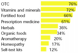 Fig. 5—What shoppers are using to maintain health. From FMI/Prevention (1999)