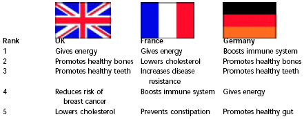 Fig. 6—Preferred health claims in the United Kingdom, France, and Germany. From Leatherhead (1999)