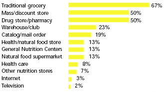 Fig. 7—Where the general population shopped for healthy and natural products in the previous three months. From NMI (1999)