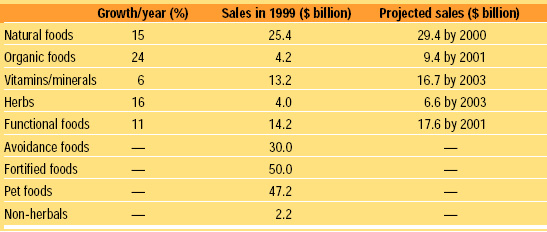 Table 2 Size of subcategories of the healthy foods market. Based on Data Monitor (1999), Packaged Facts (1999), Hartman Group (1999a), and AC Nielsen/SPINS (1999)