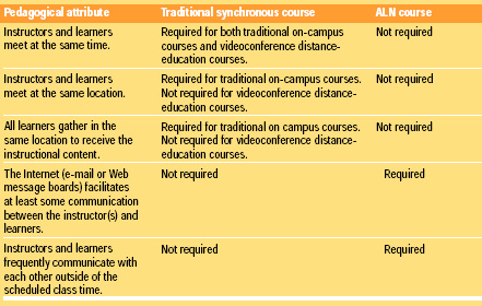 Table 1 Comparison of pedagogical attributes that distinguish ALN courses from traditional synchronous (same time, same location) courses